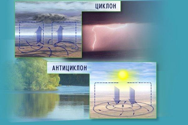 Презентацию по географии на тему циклоны и антициклоны